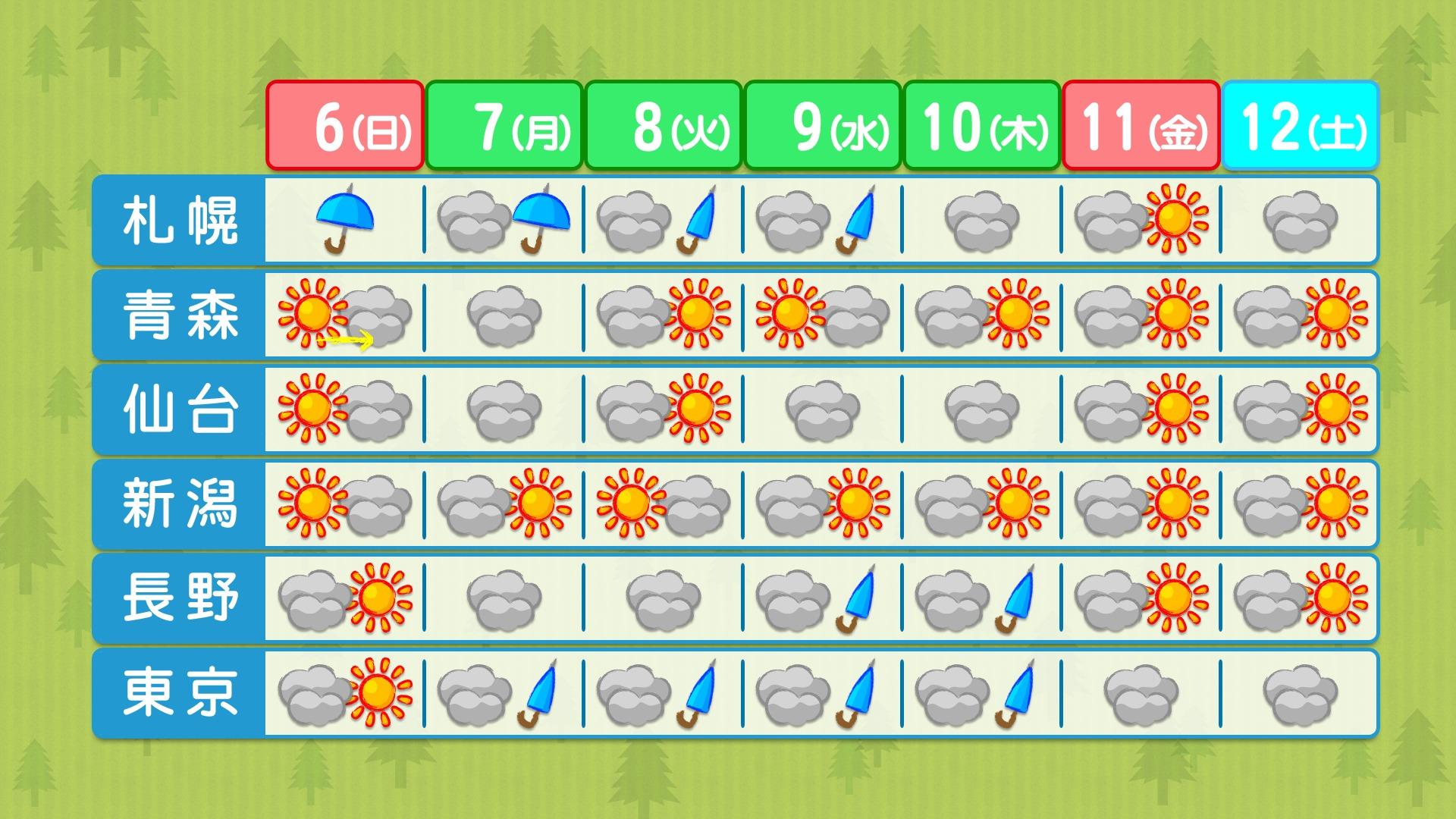 東日本週間天気予報